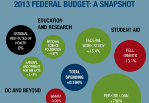 Federal Student Aid May Increase