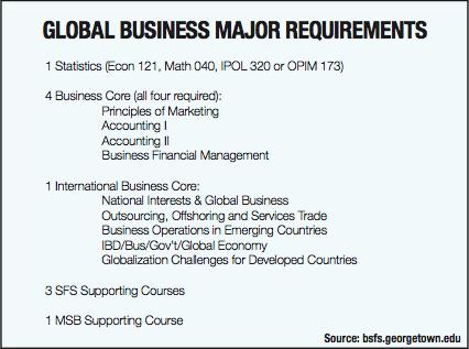 major in international business