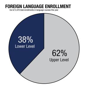 Foreign Language Course Enrollment Declines