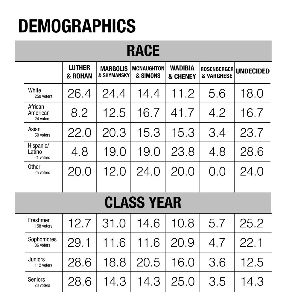 Demographics final (2)