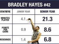 ILLUSTRATION BY JESUS RODRIGUEZ FOR THE HOYA Senior center and co-captain Bradley Hayes scored just 30 collective points in his first three years at Georgetown, which he surpassed within 60 minutes played this season.