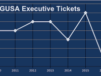 GRAPHIC: MATTHEW TRUNKO/THE HOYA This year's Georgetown University Student Association executive race will be comprised of one ticket, a sharp drop from last year's fiercely contested six tickets.