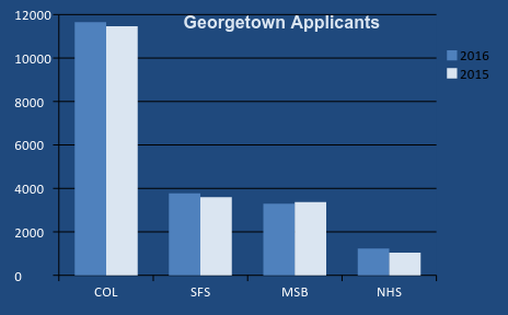 application essays georgetown application essays