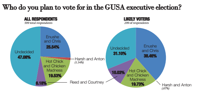 Khan, Fisk Lead GUSA Poll