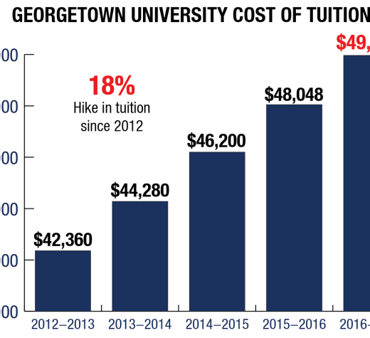 ILLUSTRATION BY JESUS RODRIGUEZ/THE HOYA Tuition will rise four percent beginning this fall semester from $48,048 to $49,968, contributing to a 18 percent hike in tuition since 2012.