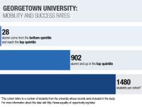 GU Scores Low in Socioeconomic Diversity, Mobility