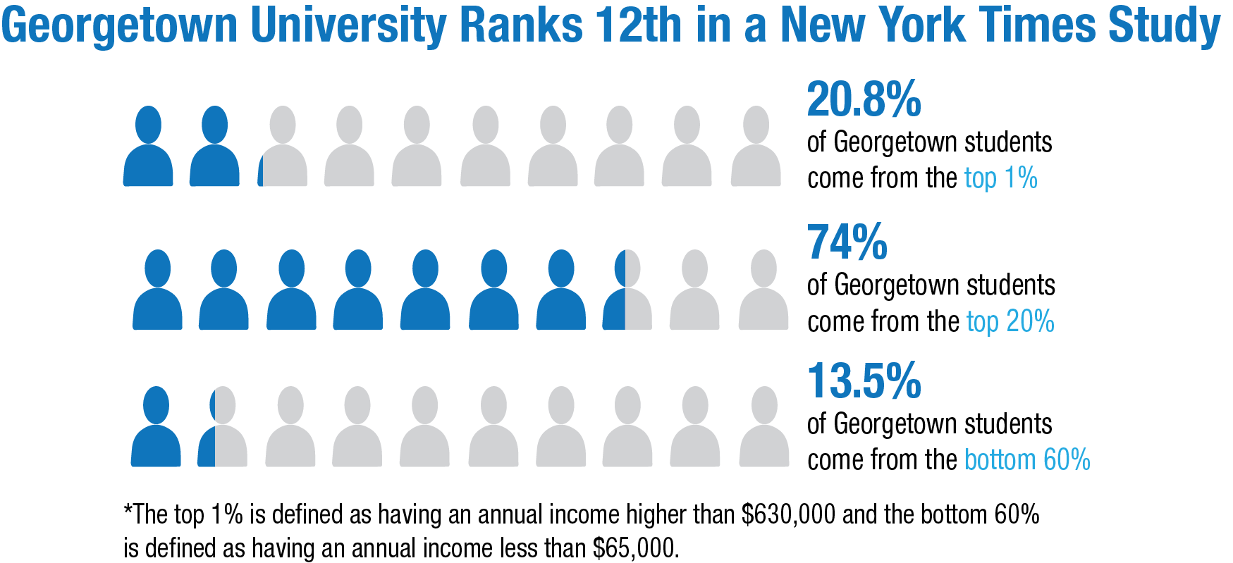 georgetown ranks 12th in study detailing income inequality