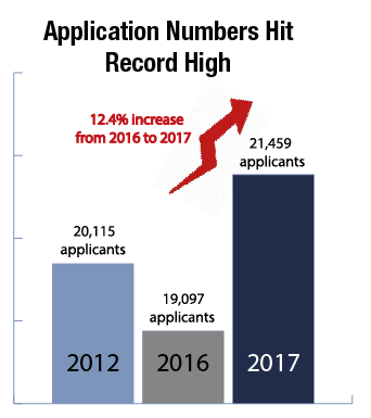 ILLUSTRATION BY SAAVAN CHINTALACHERUVU/THE HOYA The application rate increased by 12.4 percent from last year, while the acceptance rate is expected to be about 15 percent.