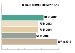 District Sees Increase in Reported Hate-Related Crimes