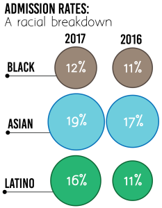 CLAUDIA CHEN/THE HOYA Of Georgetown's admitted students this year, 12 percent are black, 19 percent are Asian and 16 percent identify as Latino.