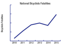 GRAPHIC BY SAAVAN CHINTALACHERUVU AND MICHELLE KELLY/THE HOYA While cyclist deaths have increased nationwide over the last five years, Washington, D.C., remains an outlier in total number of deaths as a result of traffic accidents involving cyclists. Georgetown seeks to expand its biker-friendly initiatives in coming months.
