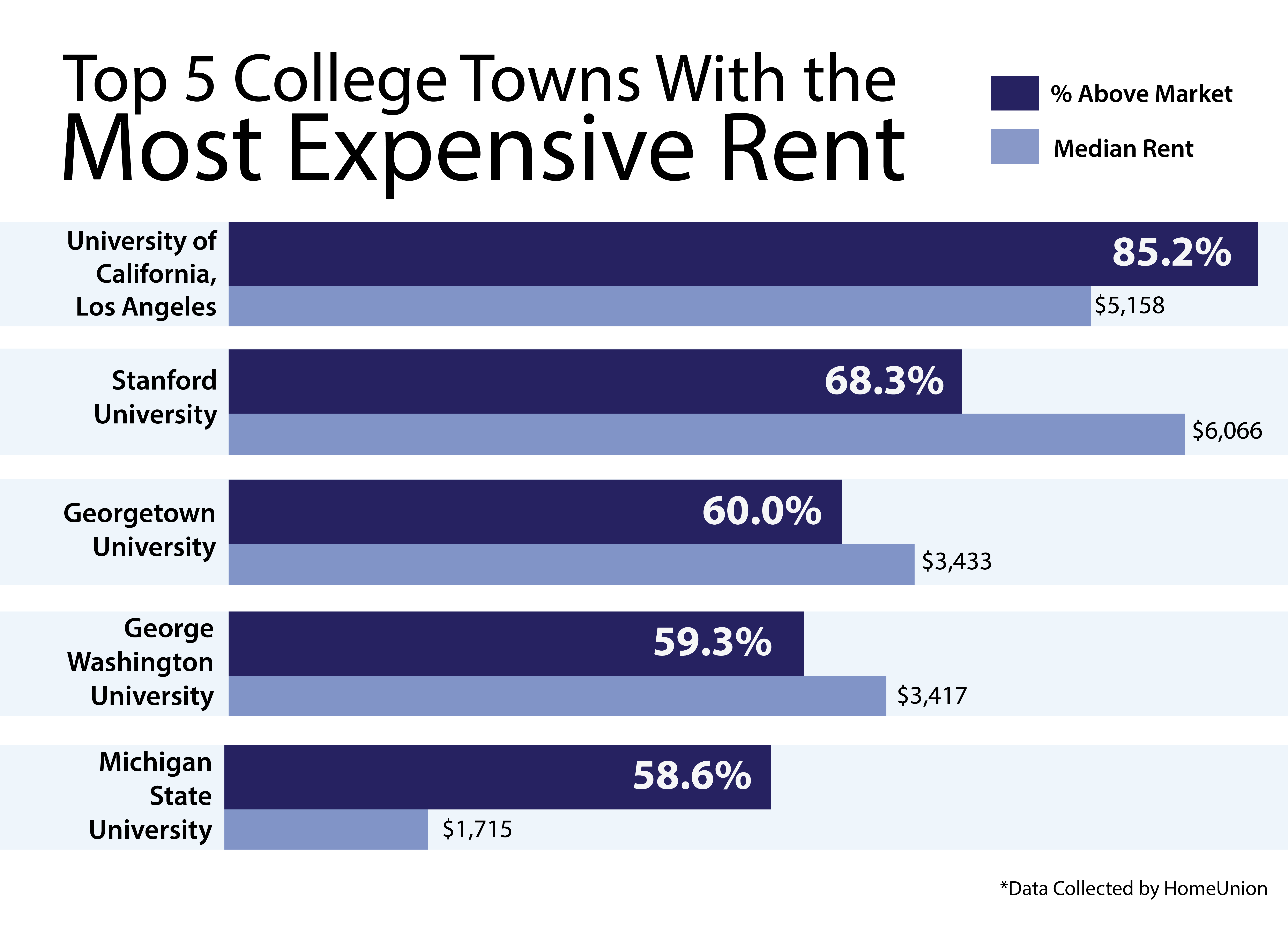 georgetown is third most expensive college town for renters study finds