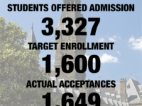 Admissions Yield Reaches 50 Percent, Following Lowest-Ever Acceptance Rate