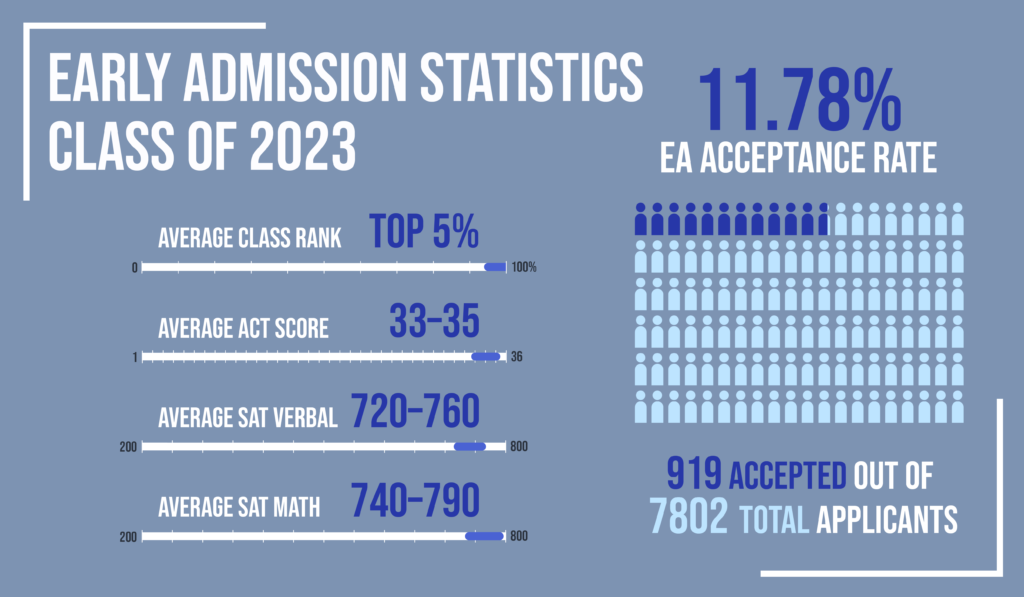 Georgetown Financial Aid >> Class Of 2023 Early Action Admissions Rate Reaches Record Low