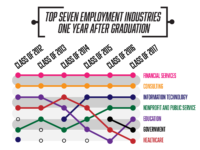 SAMUEL NELSON/THE HOYA | Finance and consulting have consistently ranked as the top two industries for employing Georgetown graduates within one year of graduation since the class of 2012, while education and health care have generally fallen in the ranks.